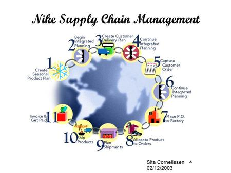 Nike Supply Chain Management Sita Cornelissen 02/12/2003.