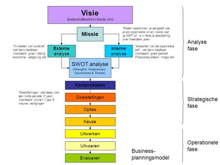 Visie (toekomstbeeld in brede zin) Missie Externe analyse Interne analyse SWOT analyse (Strengths, Weaknesses, Oportunities & Threats) Kernprobleem Opties.
