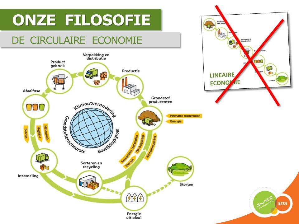 INHOUD  Ontwikkelingen / trends  Transitie: Van afval naar grondstof  Uitdagingen / kansen  Toekomst afvalbeheer  Samen bereiken we meer
