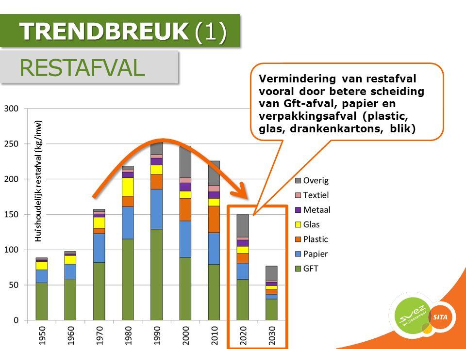 TRENDBREUK (2) NEDERLAND vs VLAANDEREN Diftar Producentenverantwoordelijkheid SAMENWERKING: Intergemeentelijk Publiek-privaat
