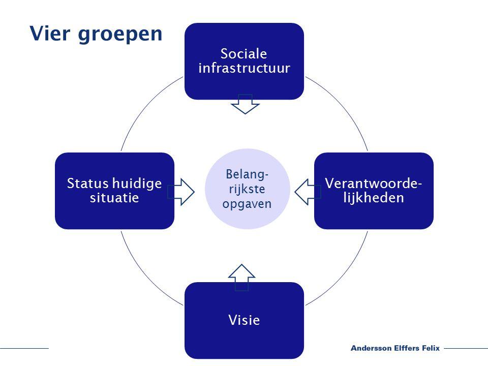 Groepsindeling Zaal 1.Sociale infrastructuur Zaal 2.