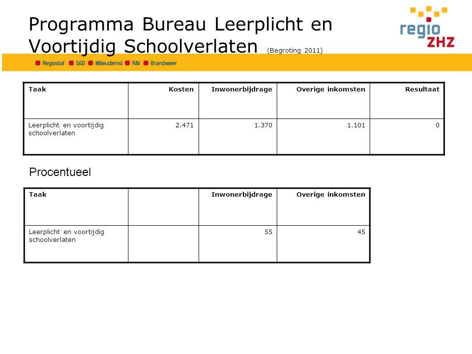 Programma Regiostaf -1- (Begroting 2011) TaakKostenInwonerbijdrageOverige inkomstenresultaat Huisvesting en faciliteiten5.0719584.1130 Bestuursondersteuning1.4121.2921200 Programmaraad51465 Regionaal Economische ontwik.