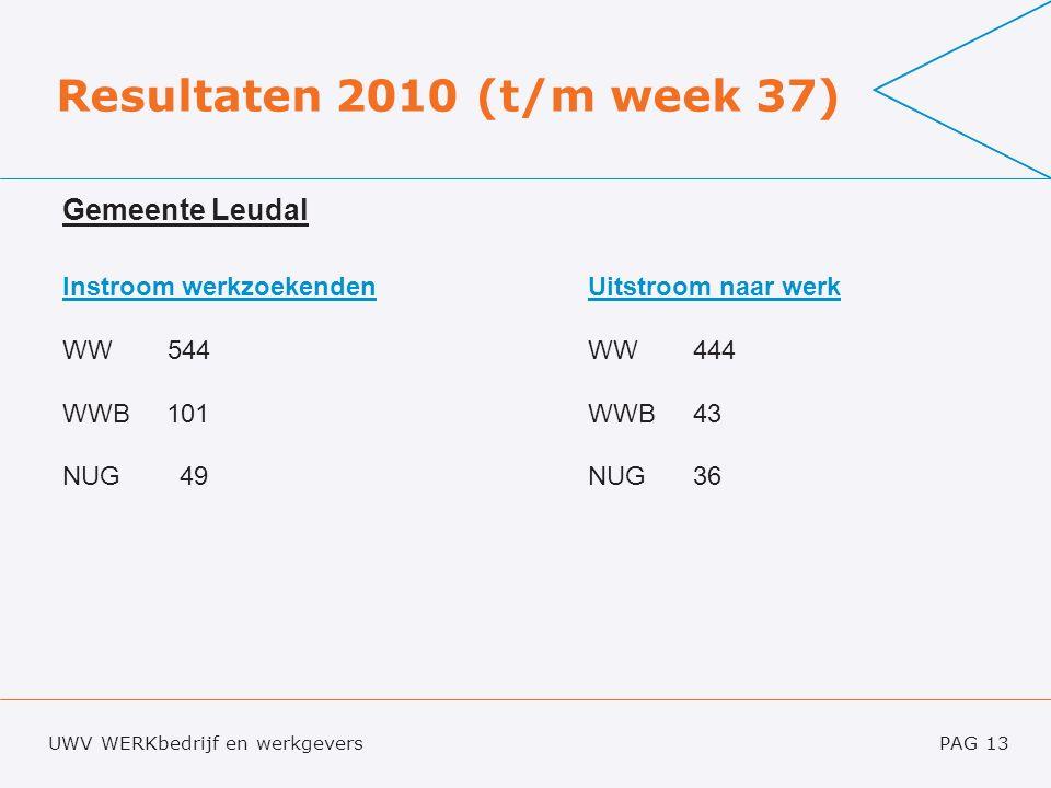 UWV WERKbedrijf en werkgeversPAG 14 Resultaten 2010 (t/m week 37) Gemeente Leudal Instroom < 27 jaarUitstroom naar werk < 27 jaar WW 97WW 75 WIJ 36WIJ 20 NUG 23NUG21