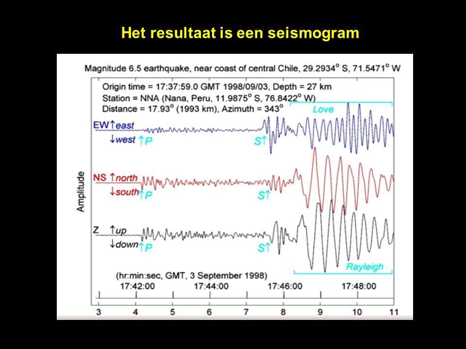 Afstand van de aardbeving tot het waarnemingsstation Het tijdsverschil tussen de aankomst van de P- en de S-golven bepaalt de afstand tot de aardbevingshaard Tijdsverschil van 5min afstandsverschil = 3600km