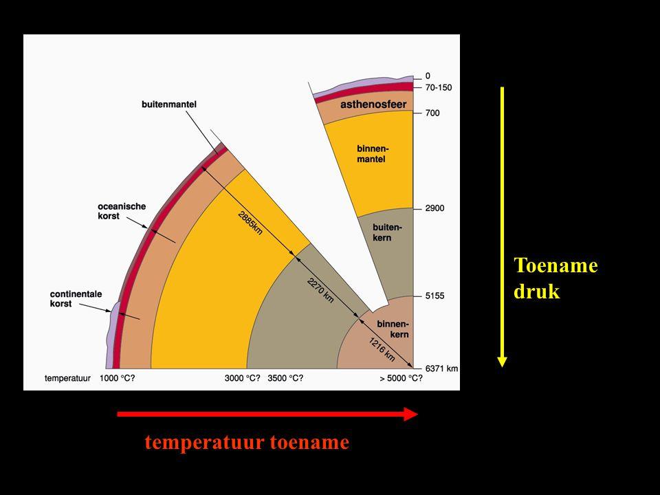 Verloop van de DRUK Enorme druktoename met de diepte Ook de densiteit neemt toe door: - de zwaartekracht - de druktoename