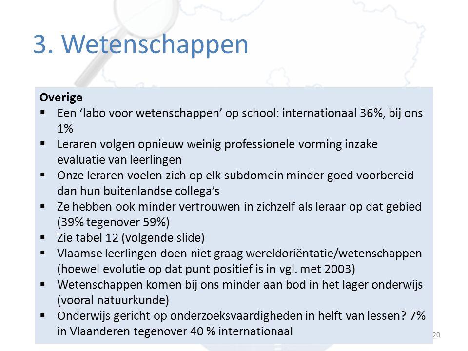 Percentage leerlingen van wie de leerkracht zich zeer zeker voelt 1 Vlaams gemiddelde (S.E.) Internationaal gemiddelde (S.E.) Leerlingvragen over wereldoriëntatie beantwoorden45 (4.1)62 (0.5) Concepten en principes in wereldoriëntatie uitleggen door experimentjes en proefjes te doen 31 (3.6)51 (0.5) Uitdagende taken geven aan talentvolle leerlingen21 (3.1)43 (0.5) Instructies aanpassen om de interesse van leerlingen te vergroten 60 (3.3)63 (0.5) Leerlingen het belang van wereldoriëntatie laten inzien68 (3.3)68 (0.5) Mate waarin de leraar zich zeker voelt in het onderwijzen van wereldoriëntatie/ wetenschappen [1] Er waren drie antwoordmogelijkheden: zeer zeker, enigszins zeker, niet zeker.