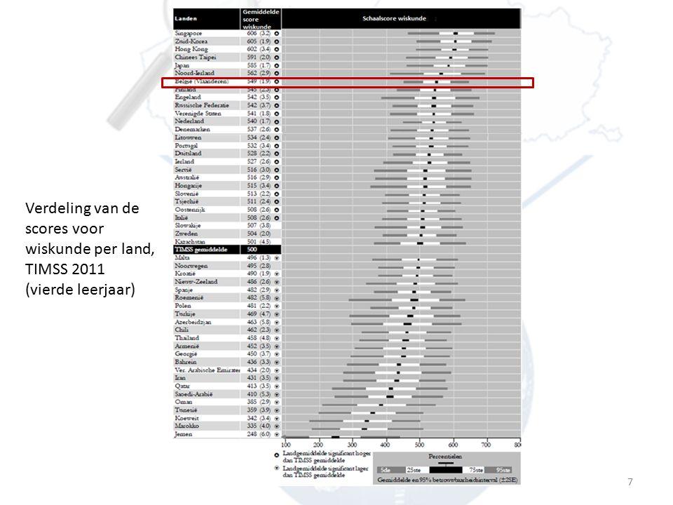 Centrum voor Onderwijseffectiviteit en –evaluatie | TIMSS Release 2011 | 11 December 2012 Internationale benchmarks  Gevorderd: 10 % (11 e plaats)  Hoog: 50 % (7 e plaats)  Middelmatig: 89 % (6 de plaats)  Laag: 99 % (2 de plaats)  Vlaanderen is sterker voor zwakker presterenden (idem als leesvaardigheid in PIRLS 2006)  Ongeveer idem als in 2003 2.