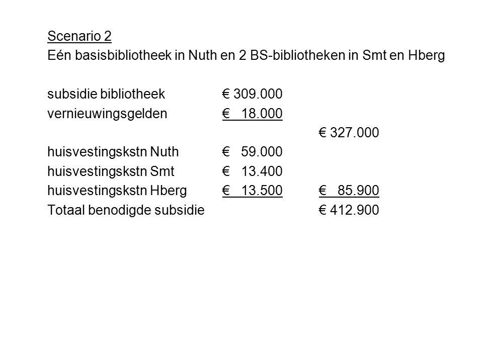 Scenario 3 Eén basisbibliotheek in Nuth en 2 BS-bibliotheken in Smt en Hberg en B1B in V'r en W'r subsidie bibliotheek€ 309.000 vernieuwingsgelden € 18.000 € 327.000 huisvestingskstn Nuth € 59.000 huisvestingskstn Smt€ 13.400 huisvestingskstn Hberg€ 13.500€ 85.900 (gelijk aan scenario 2)€ 412.900 B1B W'r€ 3.819 B1B V'r€ 1.852 Totaal benodigde subsidie€ 418.571