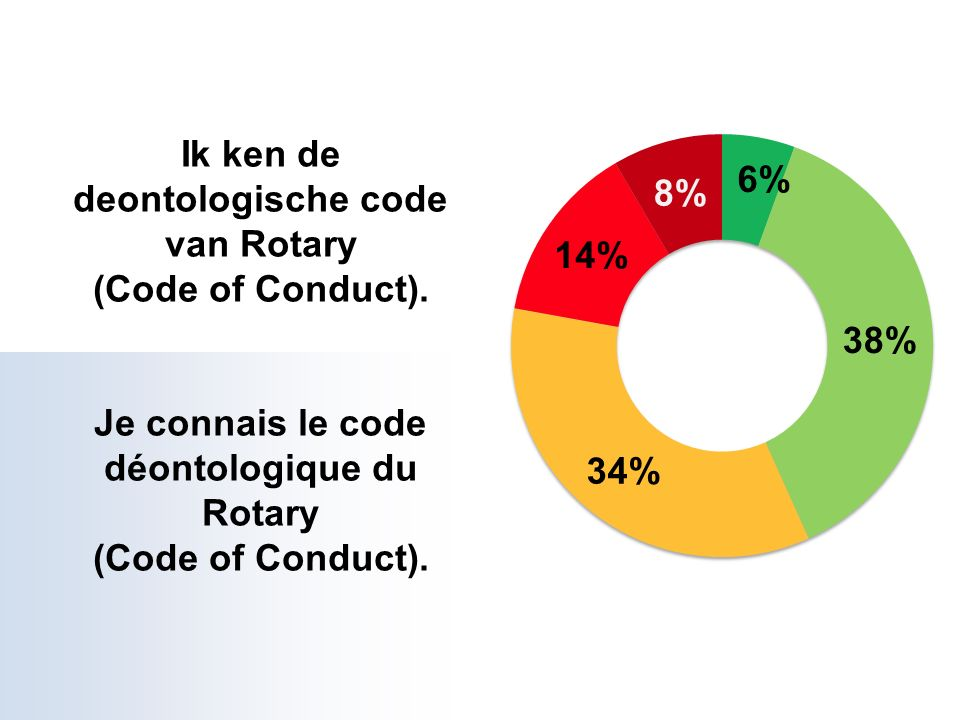 ROTARIAN CODE OF CONDUCT As a Rotarian, I will: 1.