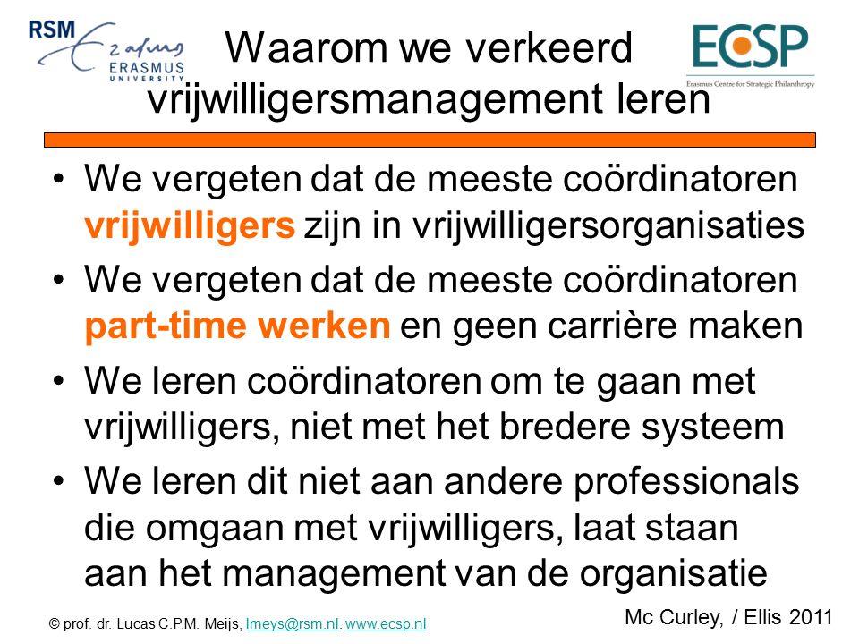 © prof.dr. Lucas C.P.M. Meijs, lmeys@rsm.nl. www.ecsp.nllmeys@rsm.nlwww.ecsp.nl Meer lezen…..