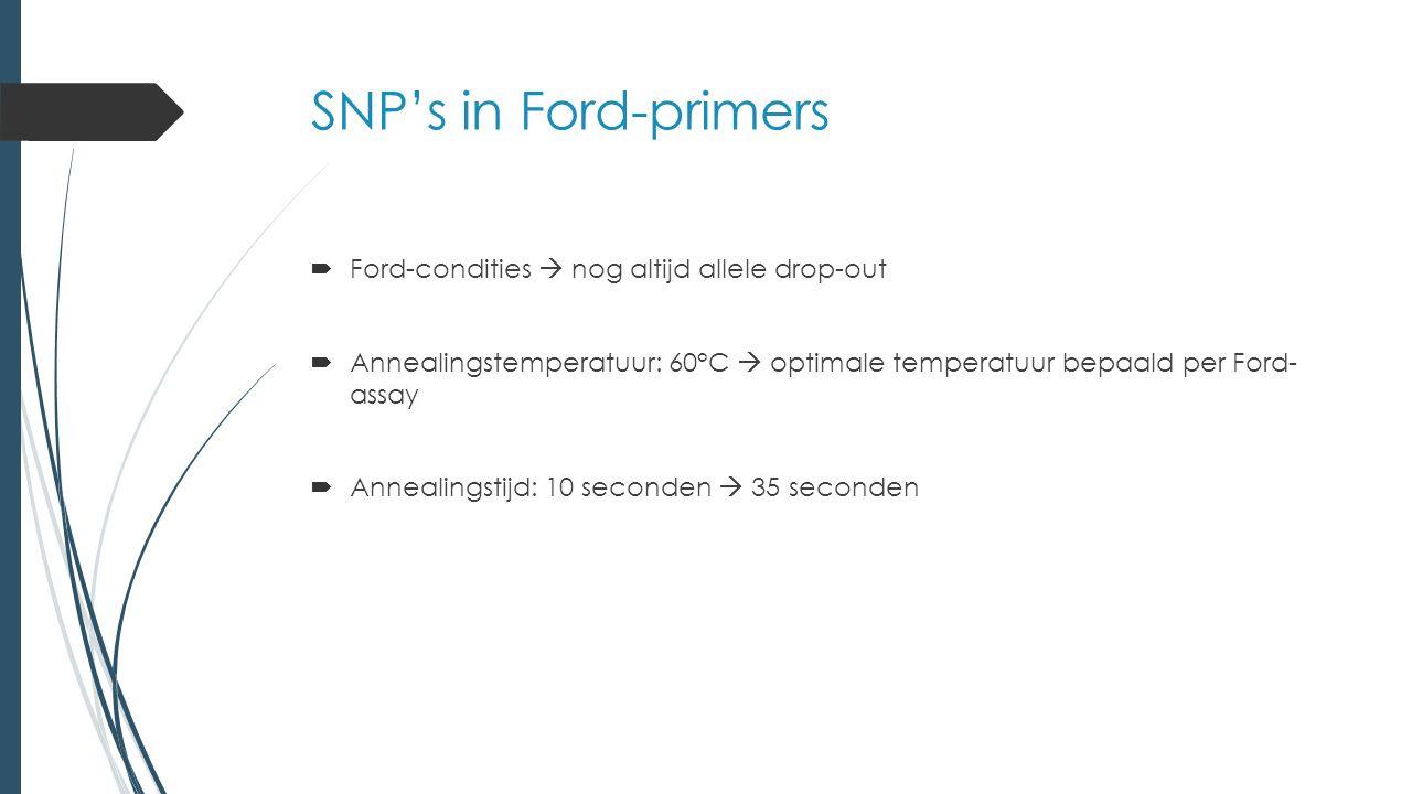 Ford PCR-programma TijdTemperatuurCycli Activatie3 minuten95°C1 Denaturatie15 seconden95°C 35 Annealing10 seconden60°C Elongatie15 seconden72°C Finaal1 minuut72°C1