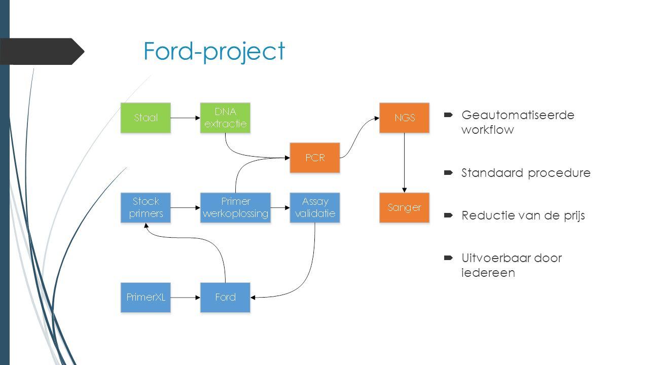 Ford-project Werkwijze 'voor' Ford  Buffer, dNTP's, MgCl 2, Taq- polymerase, DNA en primers  primermix  Verschillende PCR-programma's  Voor mutatiescreening van elk gen is een apart protocol en specifieke detectiemethoden Werkwijze met Ford  Kapa Robust mastermix, DNA en primers  primermix  1 PCR programma  De mutaties in genen kunnen via de Ford-workflow geanalyseerd worden