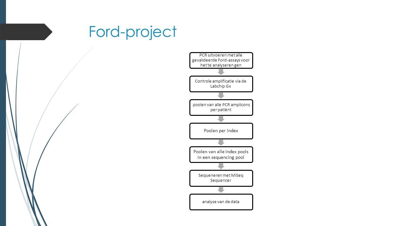 CFTR, HFE en MTHFR  Nog niet geïntegreerd in de Ford-workflow  Ford-assays moeten ontwikkeld en gevalideerd worden