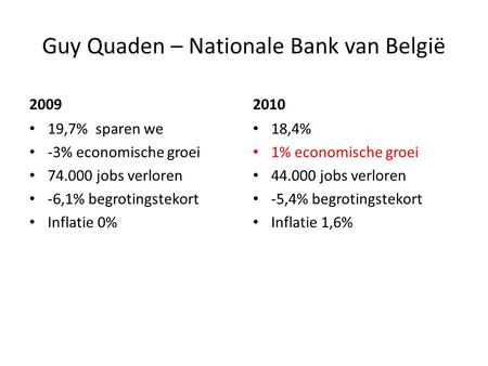 Guy Quaden – Nationale Bank van België 2009 19,7% sparen we -3% economische groei 74.000 jobs verloren -6,1% begrotingstekort Inflatie 0% 2010 18,4% 1%