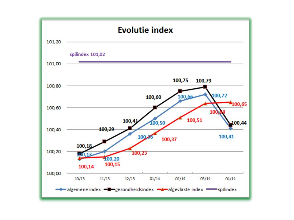 Loonindexering in de praktijk Publieke sector – bij wet geregeld – spilindex overschreden  lonen en sociale uitkeringen +2% Private sector – sociale partners in de  paritaire comités – verschillende systemen: geen indexering in 29/113 paritaire comités indexering op vaste data indexering als index met bepaald % stijgt