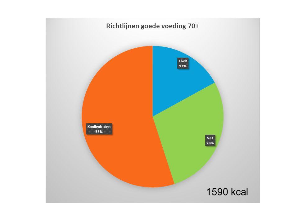 1440 kcal