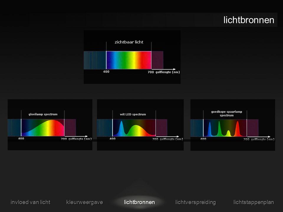 soorten lichtverspreiding invloed van licht kleurweergave lichtbronnen lichtverspreiding lichtstappenplan direct