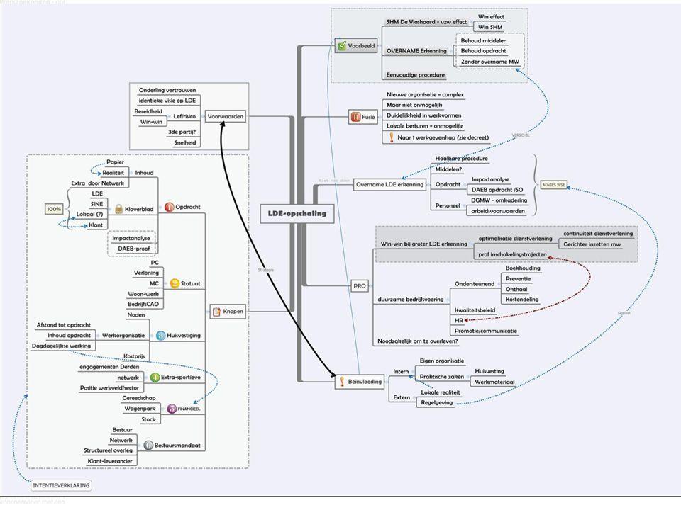 Fases in veranderingsproces (Kotter) 1.Urgentiebesef vestigen 2.