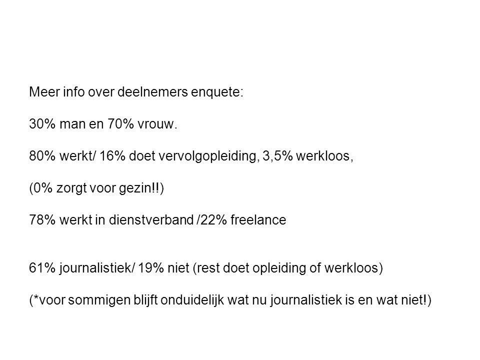 Resultaten algemeen werkveld alumni * Omroep 21% * Dagblad 13% * Vaktijdschriften 11% * Pu/op 10% * Lokaal 8% * Rest: 30% (bedrijfsjourn, onderwijs, persbureau, websites of div.