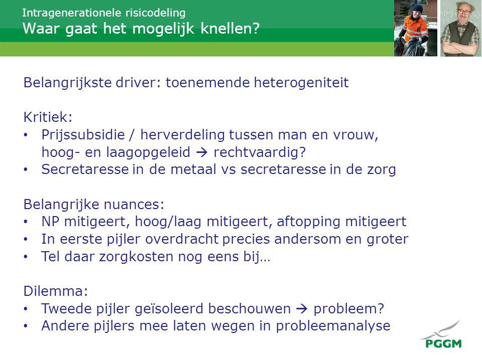 Intragenerationele risicodeling Wat is nodig om dit te organiseren.