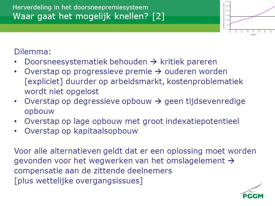 Financiële overgangsproblematiek voor BV NL: €100 miljard = 10% DG compensatiebedrag in 2006 compensatiebedrag in 2013 compensatie € 12 mlrd voorziening € 12 mlrd€ 60 mlrd € 125 mlrd Nuancerende vraag: is 10% dekkingsgraad onoverkomenlijk.