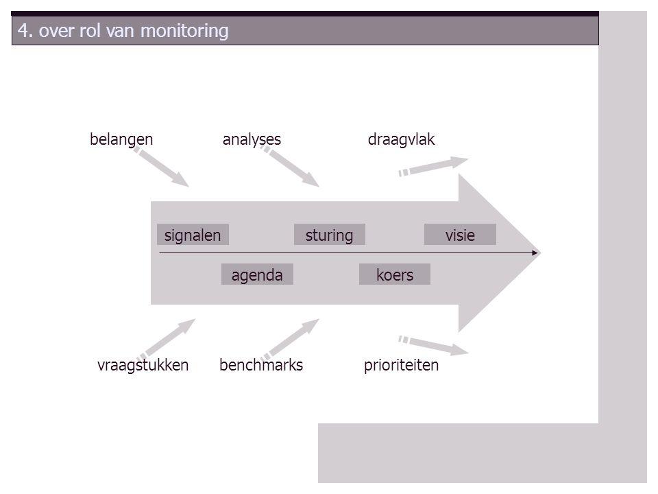 5.stappenplan verbeteringsgerichte monitoring Uitvoering Eigen Visie Extern OordeelReferentie 6.