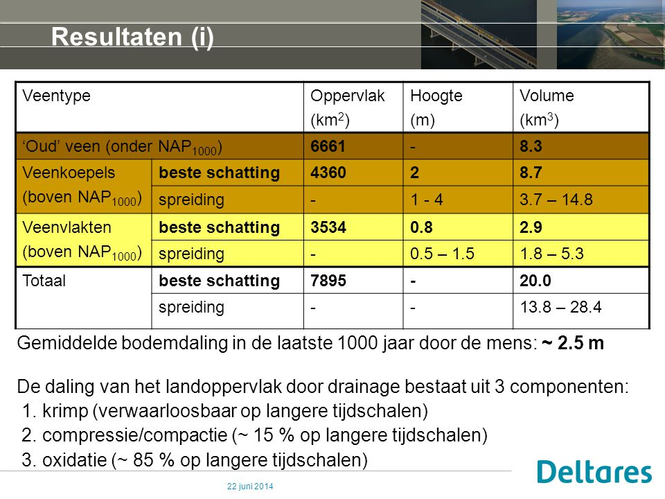 22 juni 2014 Methode (iii) – Bulk dichtheid Massa organische stof per m 3 in de Nederlandse ondergrond (n = 664) Sediment Veen Data van de UU, Deltares, and TNO Gemiddelde organische stof dichtheid = 116 kg/m 3 (spreiding 80 – 150 kg/m 3 )