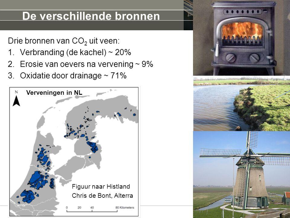CO 2 uitstoot door de tijd In absolute hoeveelheden nu meer CO 2 uitstoot door drainage dan door historische verbranding.