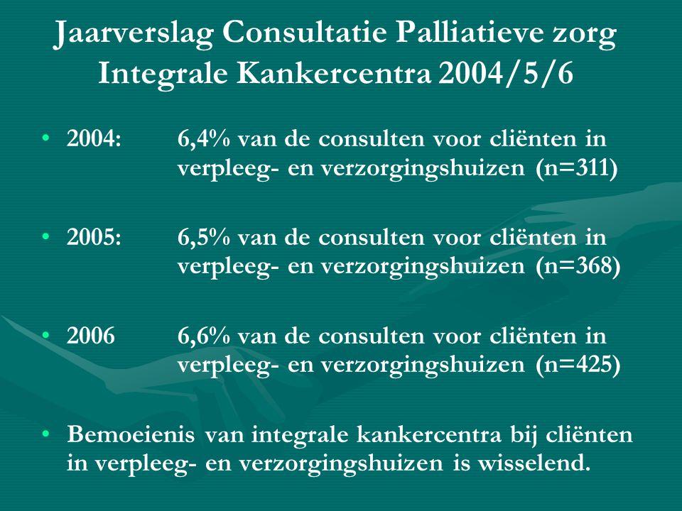 Tegenwoordig hebben wel… • •'steeds meer verpleeghuizen en verzorgingshuizen' ook een speciale palliatieve unit; of ze exploiteren en/of zijn betrokken bij een hospice in hun verzorgingsgebied 1 april 2008: aantal hospices en palliatieve units: • •Hospice:41 (258 bedden) • •Palliatieve unit VH: 88(332 bedden) • •Palliatieve unit VzH:47(108 bedden) http://www.palliatief.nl/ZorgKiezen/