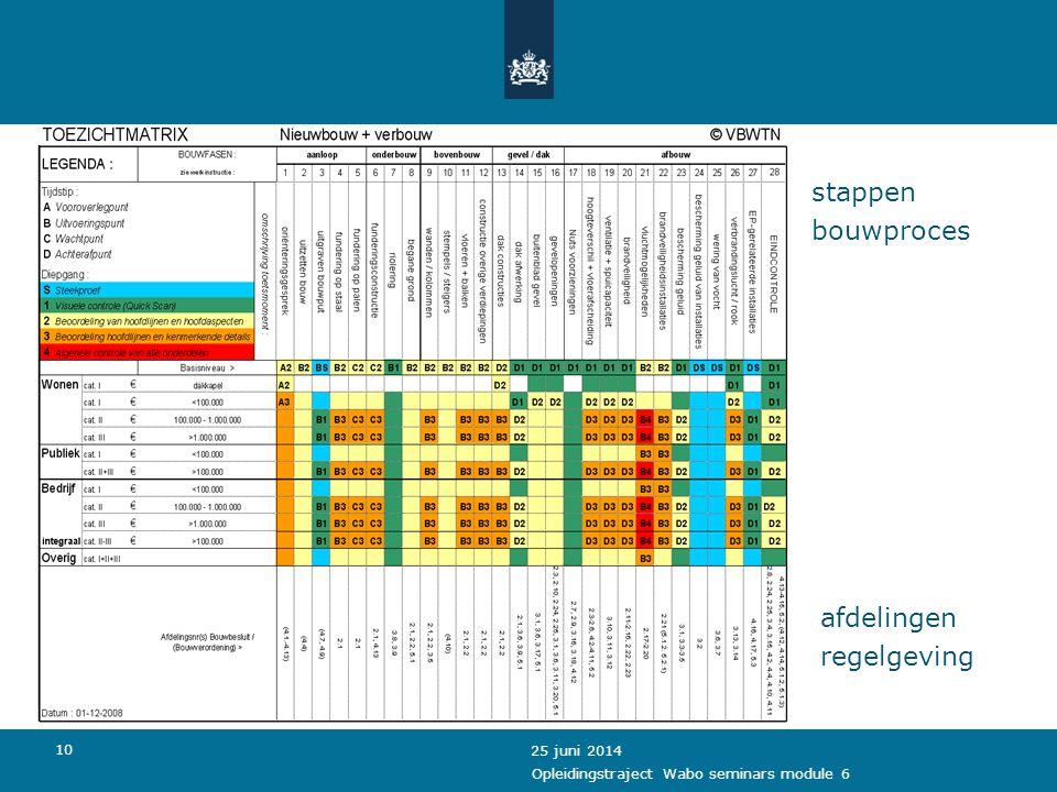 11 Checklist bouwfase integraal: 25 juni 2014 Opleidingstraject Wabo seminars module 6