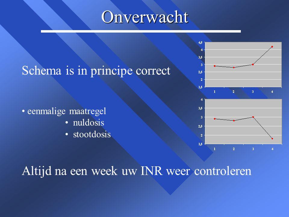 hoge INR waarden n n INR > 5.0 – –nuldosis dezelfde dag n n INR > 6.0 – –phenprocoumon: 2 dagen nul – –acenocoumarol: nuldosis gevolgd door halve dosis n n INR > 7.0 – –Trombosedienst bellen: 2 dagen nul en – –vitamine K (2-10mg) » »afhankelijk van hoogte van de INR » »afhankelijk van aard coumarine Bij onverwacht hoge INR uitslag, steeds test herhalen
