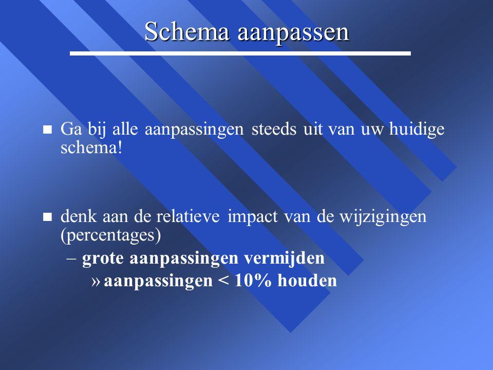 Wanneer schema NIET aanpassen n Schema niet direct aanpassen als er opeens sprake is van een hoge of lage uitslag van de INR, terwijl u normaal gesproken stabiel staat.