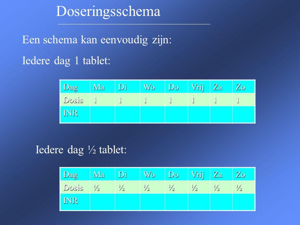 Een schema kan ingewikkelder zijn: 1,1,½,1,½,1, ½ Een 7 dgs schema DagMaDiWoDoVrijZaZo Dosis11½1½1½ INR DagMaDiWoDoVrijZaZoDosis3323232 INR Of: 3,3,2,3,2,3,2 een 7 dgs schema