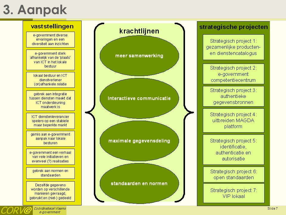 Coördinatiecel Vlaams e-government Slide 8 4.