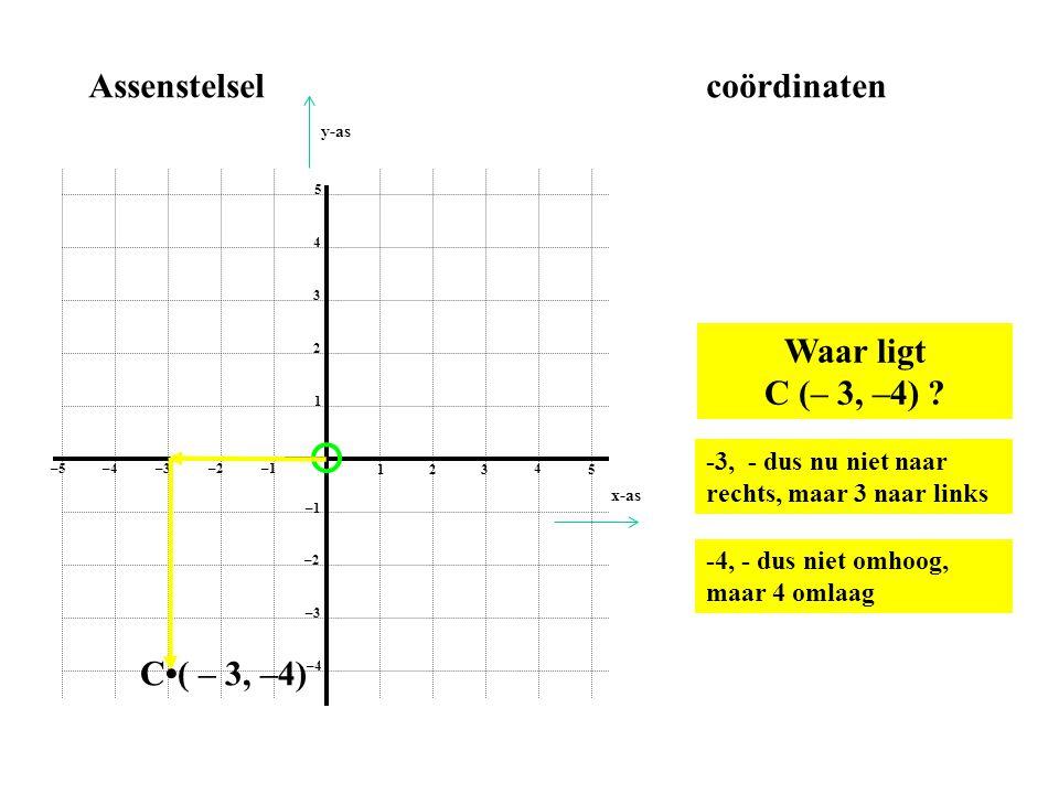 1 2 3 4 5 1 2 3 4 5 –1–2 –3–4 –5 –1 –2 –3 –4 Assenstelselcoördinaten 5 naar links en 0 omhoog E•(– 5,0) E (– 5,0) x-as y-as
