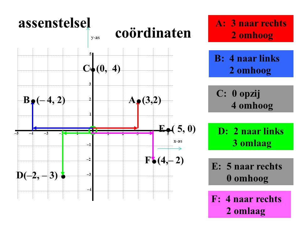 1 2 3 4 5 1 2 3 4 5 –1–2 –3–4 –5 –1 –2 –3 –4 Assenstelselcoördinaten A • A ( 4 1/2; 2,1) Ook breuken en decimalen kunnen gebruikt worden • C • E • E (– 2,3; – 1,8) De komma is nu een ; geworden!!!!• C ( 2,6; –3,5) x-as y-as