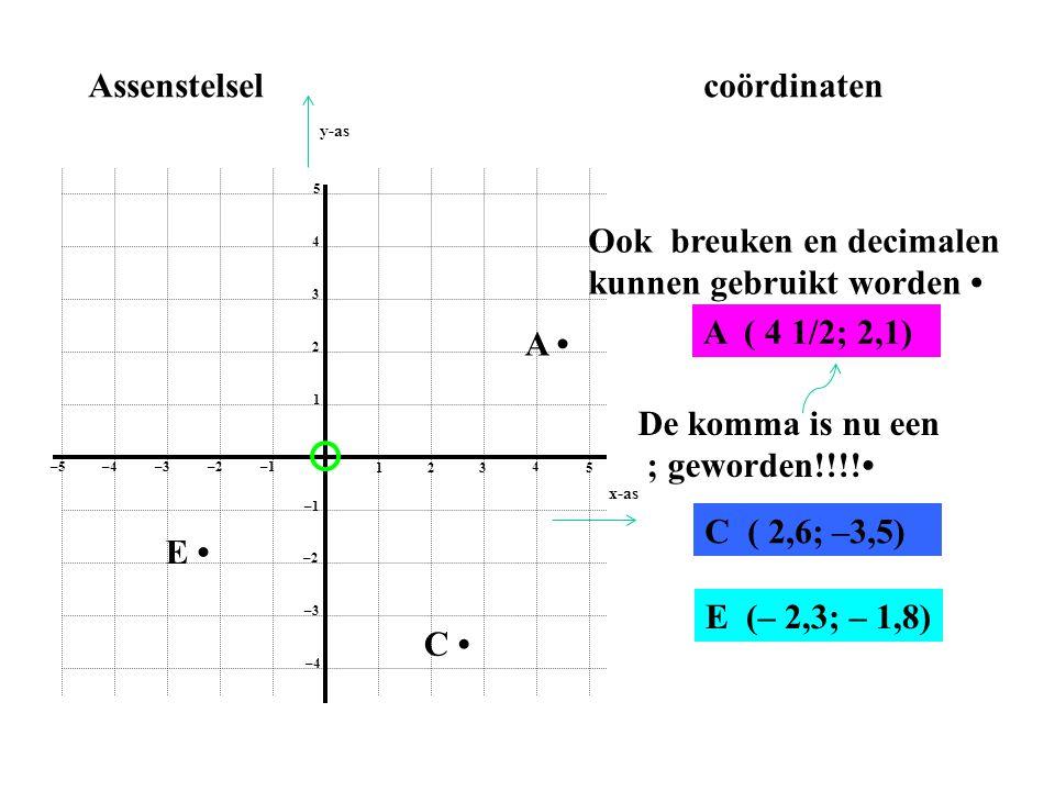 1 2 3 4 5 1 2 3 4 5 –1–2 –3–4 –5 –1 –2 –3 –4 Assenstelselcoördinaten A • A ( 2, 3) B • B (– 1, 3) C • C ( 5, –2) D • D (–2, 0) E • E (– 1, – 4) x-as y-as