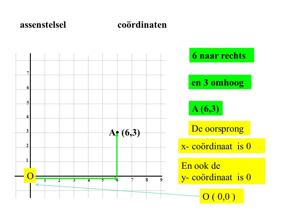 0 1 2 3 4 56 78 9 1 2 3 4 5 6 7 4 naar rechts en 7 omhoog B • (4,7) B (4,7) assenstelsel coördinaten x-as y-as