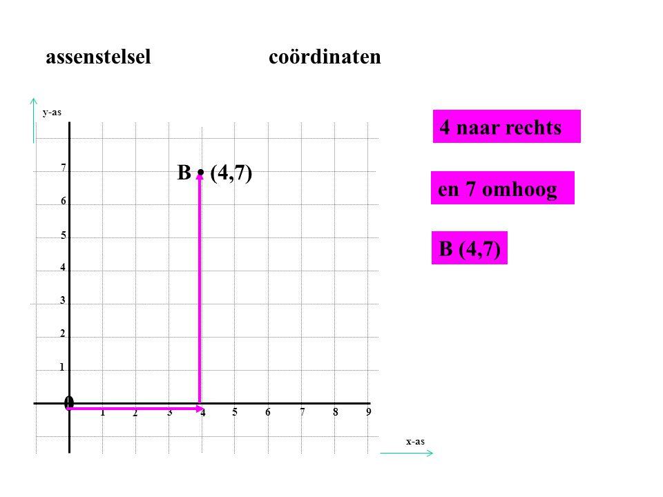 0 1 2 3 4 56 78 9 1 2 3 4 5 6 7 2 naar rechts en 5 omhoog C • (2,5) C (2,5) assenstelsel coördinaten x-as y-as