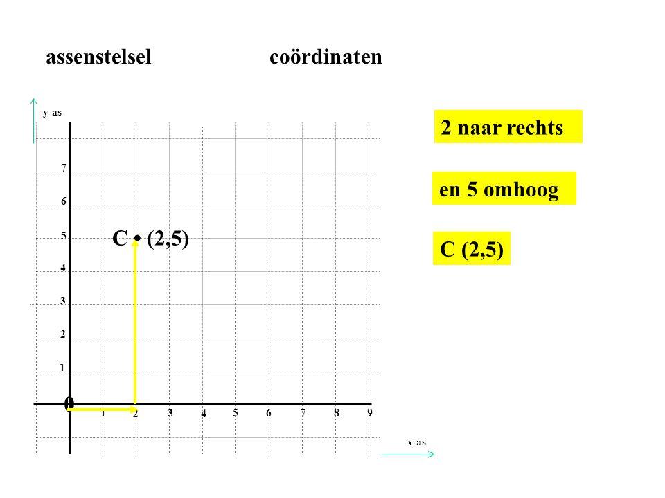 0 1 2 3 4 56 78 9 1 2 3 4 5 6 7 0 naar rechts en 3 omhoog E • (0,3) E (0,3) assenstelsel coördinaten x-as y-as