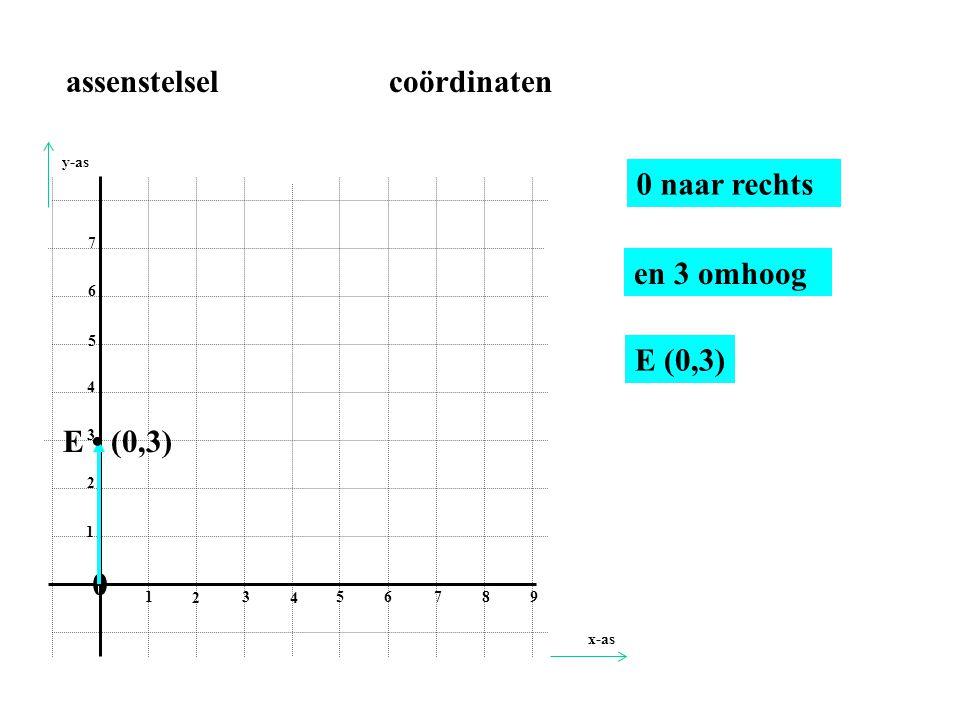 0 1 2 3 4 56 78 9 1 2 3 4 5 6 7 7 naar rechts en 0 omhoog D• (7,0) D (7,0) assenstelsel coördinaten x-as y-as