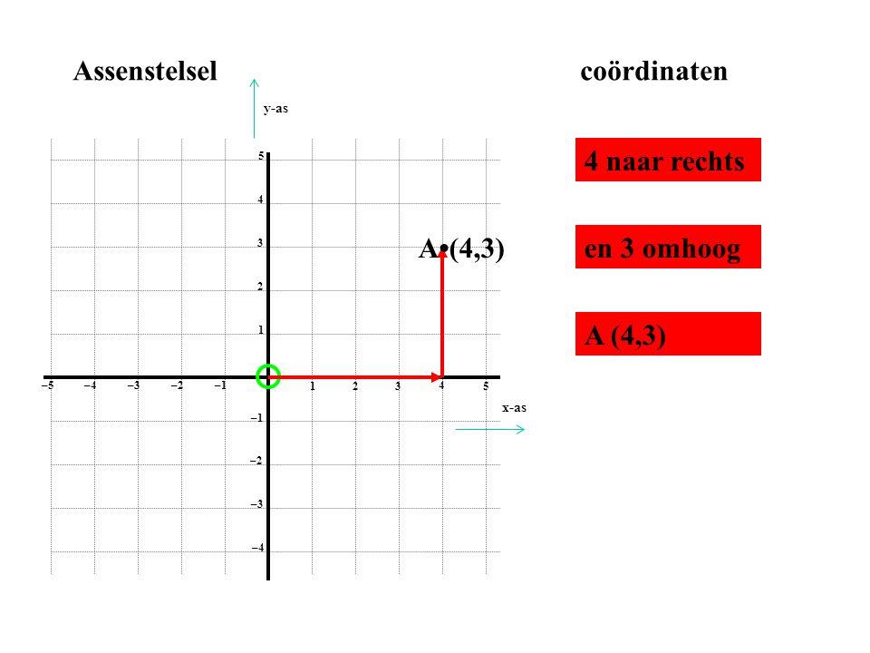 1 2 3 4 5 1 2 3 4 5 –1–2 –3–4 –5 –1 –2 –3 –4 Assenstelselcoördinaten 3 naar links en 2 omhoog B•(– 3,2) B (– 3,2) x-as y-as