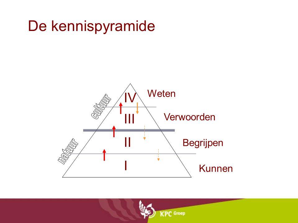 De kennispyramide I IV III II Kunnen Weten Verwoorden Begrijpen