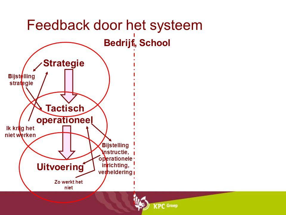 Feedback door het systeem Strategie Tactisch operationeel Uitvoering Bedrijf, School Bijstelling strategie Zo werkt het niet Bijstelling instructie, operationele inrichting, verheldering Ik krijg het niet werken