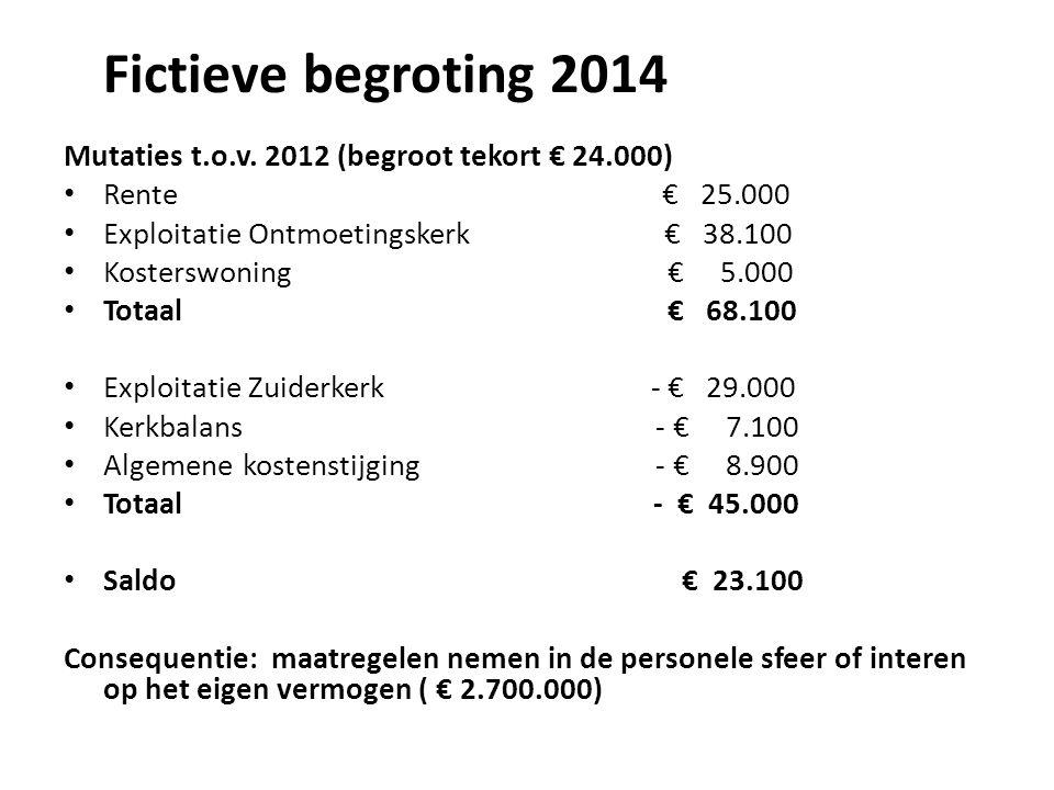Dit zijn de belangrijkste veranderingen die wij in 2014 verwachten.