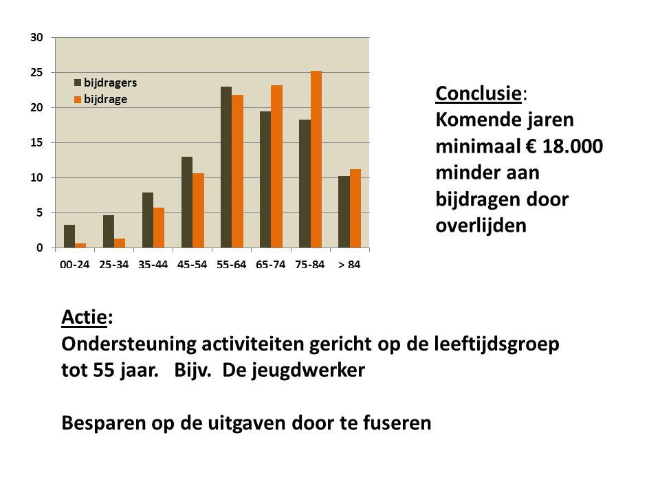 Grafiek: Analyse van de bijdragen in % en degenen die bijdragen in % Een analyse waar we onze (HG + GK) bijdragen vandaan komen.