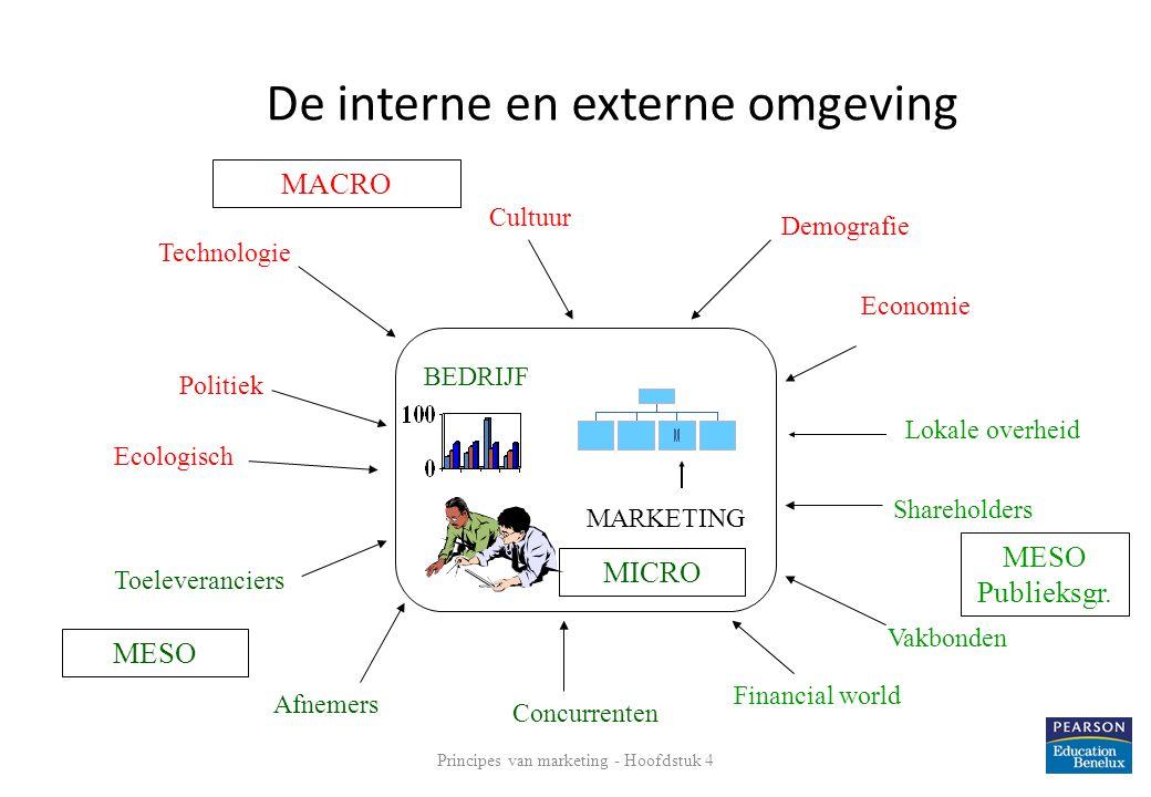 De micro-omgeving van het bedrijf Binnen het bedrijf en beïnvloedbaar • De analyse vindt vanuit de marketingafdeling plaats.