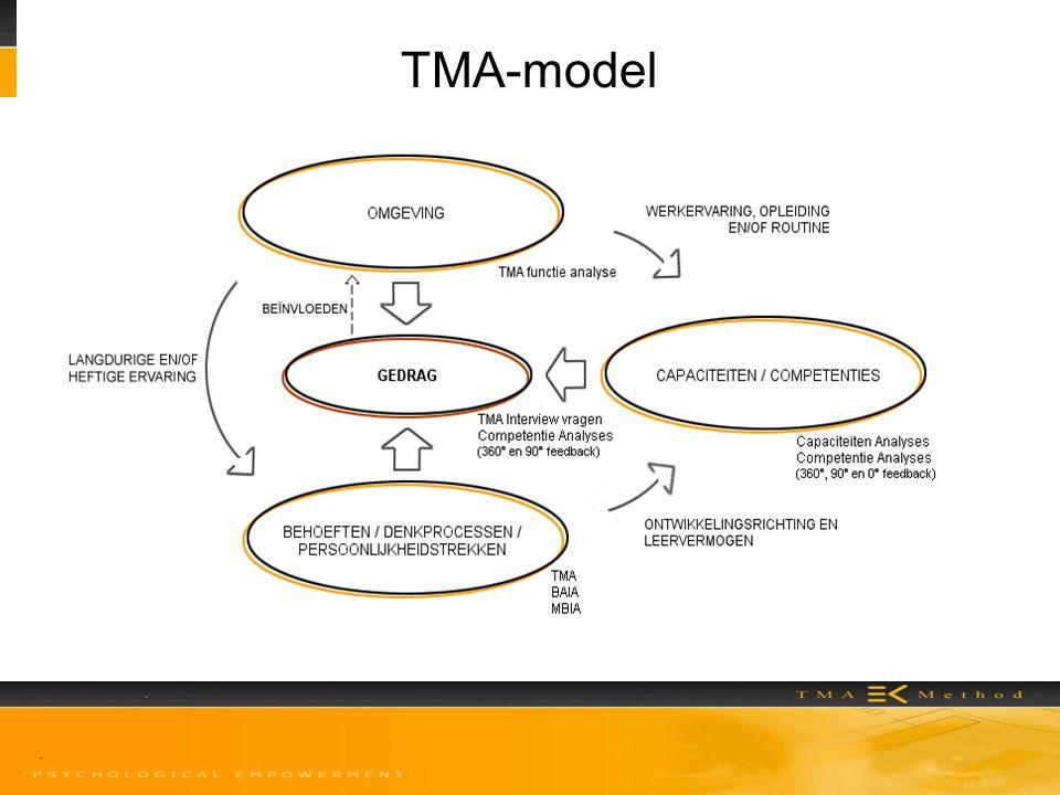 Ervaringen Iedereen heeft een TMA-analyse gemaakt.