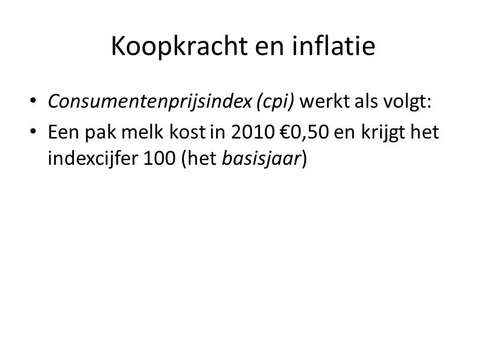 Koopkracht en inflatie • Consumentenprijsindex (cpi) werkt als volgt: • Een pak melk kost in 2010 €0,50 en krijgt het indexcijfer 100 (het basisjaar) • In 2011 stijgt de prijs van €0,50 naar €0,55.