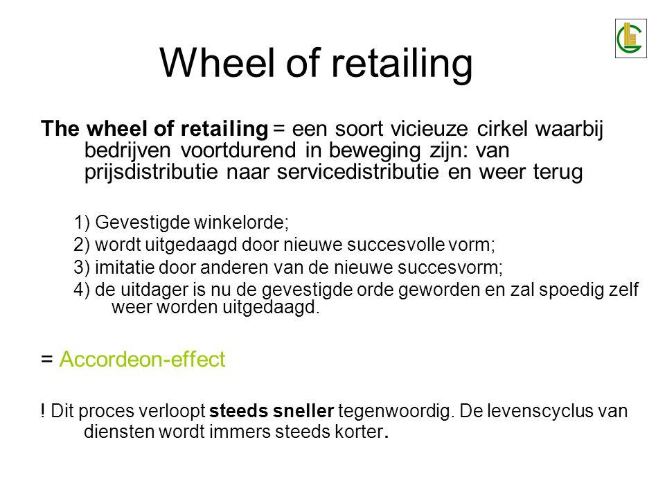 Wheel of retailing 4 types van winkelpositionering: –Onderkant(discount)specialisatieOnderkant(discount)specialisatie –Onderkant(discount)parallellisatieOnderkant(discount)parallellisatie –BovenkantspecialisatieBovenkantspecialisatie –BovenkantparallellisatieBovenkantparallellisatie .